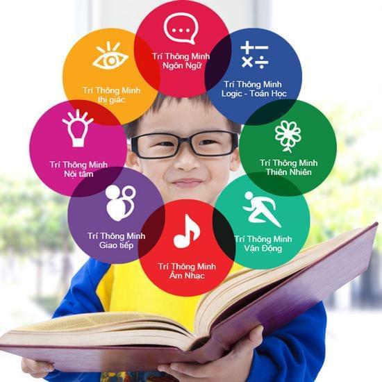 Kết quả hình ảnh cho 8 loại hình trí thông minh cha mẹ cần biết để nuôi dạy con thành tài